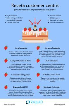 Receta Customer Centric #Infografía