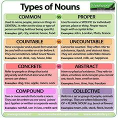Types of Nouns in English Common Proper Countable Uncountable Concrete Abstract Compound and Collective Nouns English Grammar Rules, Grammar And Punctuation, Teaching Grammar, Grammar And Vocabulary, Grammar Lessons, English Writing, English Words, English Lessons, English Vocabulary