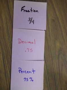 Fraction, Decimal, Percent