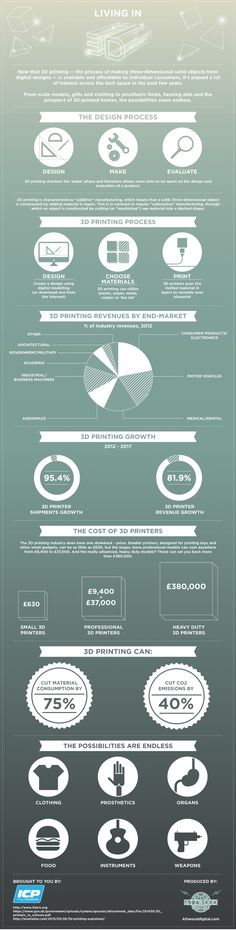 Living In 3D  #Infographic #Technology #3Dprinting