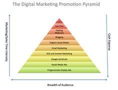 Essential Marketing Strategy Models: The Promotion Pyramid - Smart Insights Digital Marketing Advice