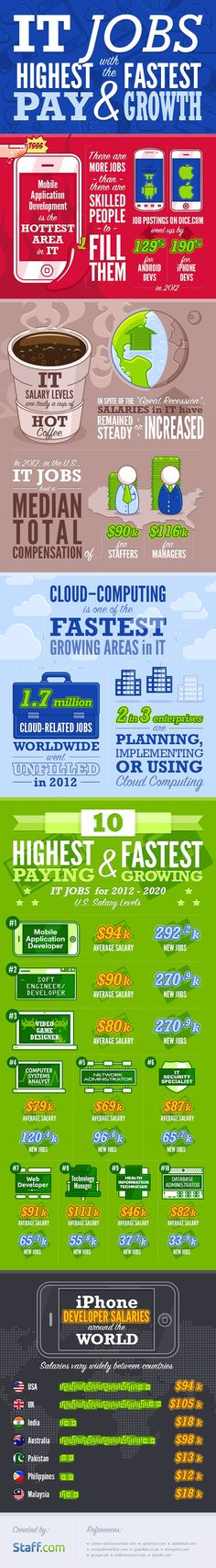 IT Jobs with the Highest Pay and Fastest Growth Infographic