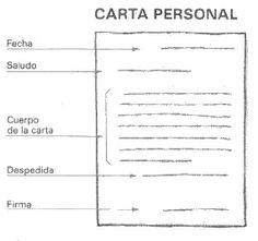 Juego de palabras: La carta personal Ap Spanish, Spanish Lessons, Learn Spanish, Dual Language, Spanish Language, Spanish Teacher, Teaching Spanish, Writer Workshop, School Hacks