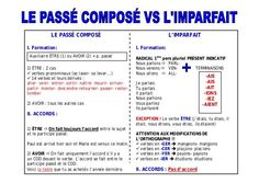 Les temps du passé by lebaobabbleu via slideshare French Language Lessons, French Language Learning, French Lessons, Spanish Lessons, Spanish Language, Learning Spanish, French Verbs, French Grammar, French Teaching Resources