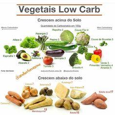 Taí uma ótima maneira de ter uma noção da quantidade de carboidratos que os vegetais possuem. . Sempre que me perguntam como eu controlo a ingestão de carboidratos na minha alimentação eu sou taxativa: não controlo! . Obviamente que tenho uma idéia da quantidade de carbo dos vegetais porque já fui um pouco carbofóbica e não recomendo! . Mais uma vez alimentação tem e deve ser simples e intuitiva! Sejamos leves!!! . Como o @senhortorresmo bem representou os vegetais que crescem em baixo da…