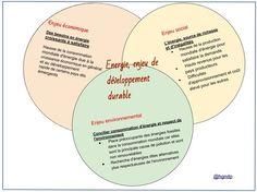 Energie, enjeu de développement durable | Histoire- Géographie- EMC | Scoop.it
