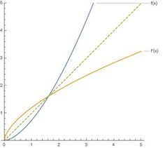 graph of $f(x)$ and $f'(x)$  Can there be an injective function whose derivative is equivalent to its inverse function?