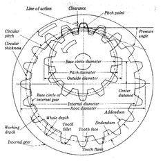 Image result for internal gear design calculation