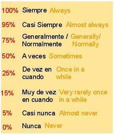 Adverbios de frecuencia #learnspanishwords