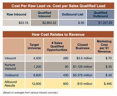 Analysis of content marketing ROI versus other marketing tactics
