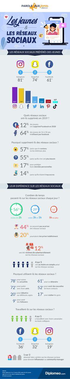 Instagram, le réseau préféré des 16-25 ans Community Manager, Snapchat, Communication, Facebook, Web Design, Bullet Journal, Social Media, Instagram, France