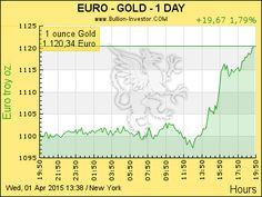 Goldpreis Euro   24 Stunden