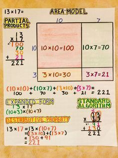 Multiplication: Area Model, Partial Products, Expanded Form, Distributive Property, Standard Algorithm (image only) Math Charts, Math Anchor Charts, Division Anchor Chart, Division Worksheet, Math Division, Math Strategies, Math Resources, Math Activities, Comprehension Strategies