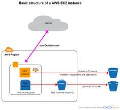 Basic AWS EC2 instance