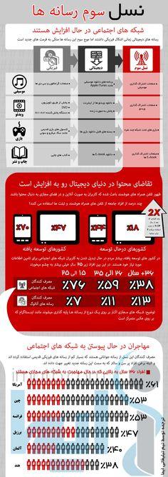 شبکه های اجتماعی در حال افزایش هستند  www.ads.ibnst.com