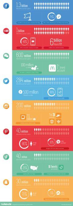 Combien d'utilisateurs sur Facebook, Twitter, Youtube, Instagram et les autres? #socialmedia #infographie