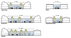 street wirth and house height ratio / taken from: The Urban Design Compendium
