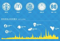 Food infographic  Food infographic  Jiepang Check-Ins Reveal Favourite Brands Foods Movies in Chin