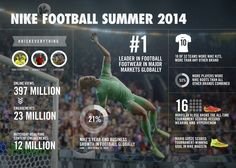#Nike resume su impacto 2.0 tras el Mundial de @brasil2014 #digisport #sportbiz #marketing