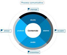 Diseño gráfico para e-learning