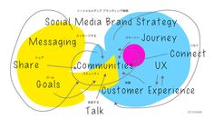 Social Media Brand Strategy#nonkou #branding #kitatakuma #北琢磨