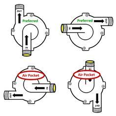 pump-head-orientation                                                                                                                                                                                 More