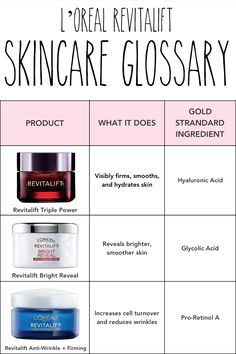 Skincare glossary guide to our L'Oreal Gold Standard anti-aging ingredients: Hyaluronic Acid, Glycolic Acid, and Pro Retinol.