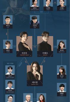 세상만사: JTBC 금토드라마 부부의 세계 충격과 공포의 연속 Korean Actresses, Korean Actors, Actors & Actresses, Dramas, Korean Drama Funny, Poster Layout, Drama Korea, Aesthetic Stickers, Married Life