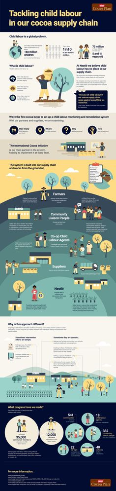 Infographic: Tackling child labour in our cocoa supply chain … Nestle Chocolate, Child Labour, Ethical Shopping, Supply Chain Management, Food Facts, Natural Disasters, Infographics, Health And Wellness, Cocoa
