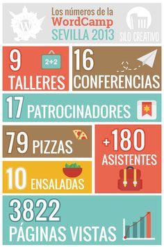 Así fue la WordCamp Sevilla 2013. Gracias a todos. #WordPress http://www.silocreativo.com/2013/12/wordcamp-sevilla-2013-gracias/