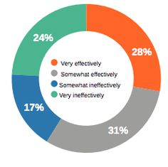 Brands think they provide great customer experience, consumers disagree | Econsultancy