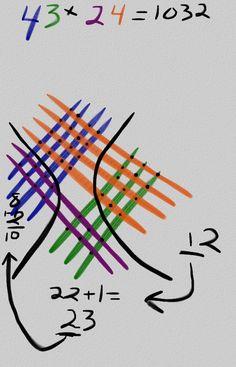 math worksheet : ancient oriental chinese maya  japanese multiplication method  : Japanese Multiplication