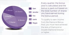 Get rewarded in more ways than one when you share Jeunesse Global with others! Earn a significant residual income and go on exclusive trips around the world. Global Business, Business Opportunities, Weight Loss Program, Revolutionaries, Feel Better, Opportunity, Leadership, Trips, Club