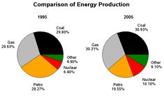 IELTS Writing test task 1 pie chart energy
