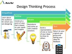 Design Thinking is a design methodology that provides a solution-based approach to solving problems.The five stages of Design Thinking, according to d.school, are as follows: Empathise, Define (the problem), Ideate, Prototype, and Test. Let's take a closer look at the five different stages of Design Thinking. http://www.anarsolutions.com/?utm-source=Pin #designthinking #Empathise #Define #Ideate #Prototype #Test #anarsolutions