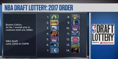 The NBA Draft Lottery order is now set and the Boston Celtics have the top pick