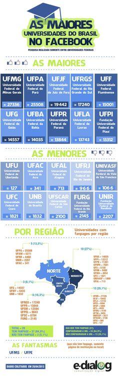 Feito para E-Dialog comunicação digital #infografics #infografico #graphicdesign