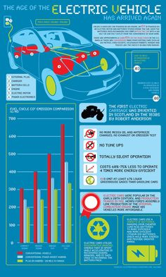 The age of the electric vehicle has arrived again (infographic)