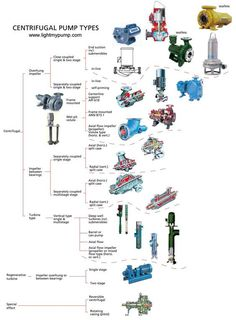 Tipos de bombas centrífugas #Ingeniería #engineering #RepasandoIngeniería Petroleum Engineering, Chemical Engineering, Electrical Engineering, Industrial Engineering, Electronic Engineering, Marine Engineering, Mechanical Engineering, Piping And Instrumentation Diagram