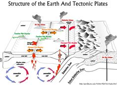 Structure of the earth and tectonic plates