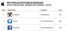 Instagram è il social network con la maggior crescita. Quando Facebook ha comprato Instagram in molti si sono interrogati sull'effettivo valore dell'azienda. [...] Instagram è il social network con la maggior crescita su mobile. http://comunitadigitali.blogosfere.it/2012/09/instagram-il-social-network-con-la-maggior-crescita.html