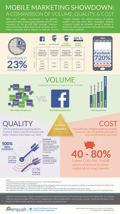 Decent #infographic comparing #MobileAdvertisingNetworks.