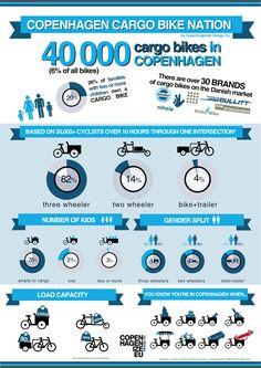 Copenhagenize.com - Bicycle Culture by Design: Cargo Bike Nation - Copenhagen