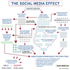 The Social Media Effect #Infographic