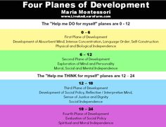 Maria Montessori Four Planes of Development