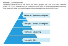 Hoe ICT leren inzetten in het basisonderwijs? (2) - Gerard Dummer