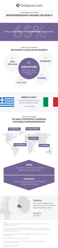 7 Surprising Facts About Entrepreneurship Around the World #Infographic #Facts #Entrepreneur #Travel
