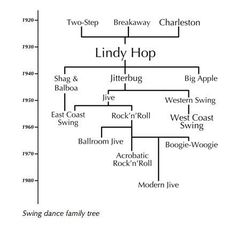 Swing Dance Family tree. Didn't even know this existed...…..réepinglé par Maurie Daboux ♥✤