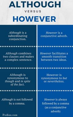 The main difference between Although and However is Although is a subordinating conjunction which combines 2 clauses while however is a conjunctive adverb. English Grammar Rules, English Writing Skills, Learn English Grammar, English Vocabulary Words, Learn English Words, Grammar And Vocabulary, English Language Learning, Teaching English, Writing Lessons