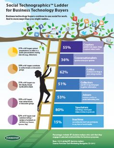 forrester social tchnographics ladder for business technology buyers Interactive Marketing, Social Media Digital Marketing, Social Media Impact, Social Web, Social Media Tips, Business Marketing, Social Media Marketing, Technology Posters, Marketing Technology
